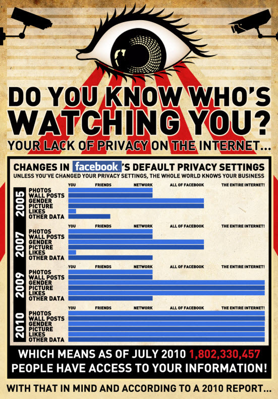 Privacy Facebook: semplice, o forse no